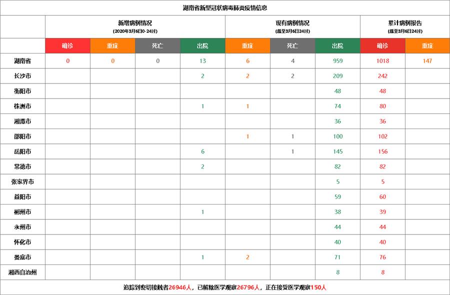3月6日湖南新型冠状病毒感染肺炎疫情 无新增确诊病例 累计1018例